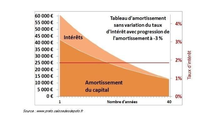 Tableau D Amortissement D Un Credit Ce Qu Il Faut Savoir Credigo